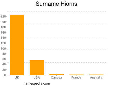 Surname Hiorns