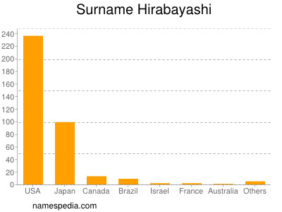 Surname Hirabayashi