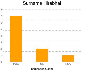 Surname Hirabhai