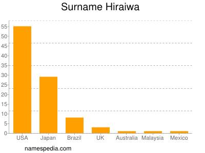 Surname Hiraiwa