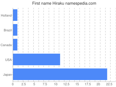 Given name Hiraku