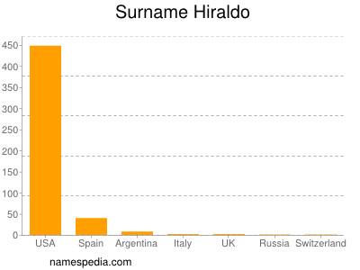 Surname Hiraldo