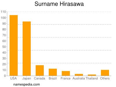 Surname Hirasawa
