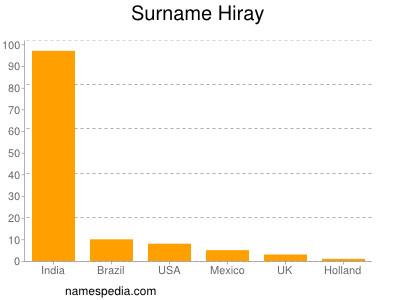 Surname Hiray