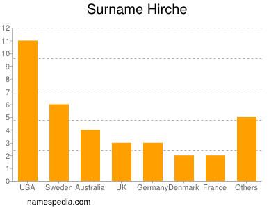 Surname Hirche