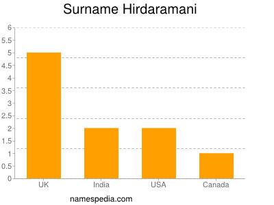 Surname Hirdaramani