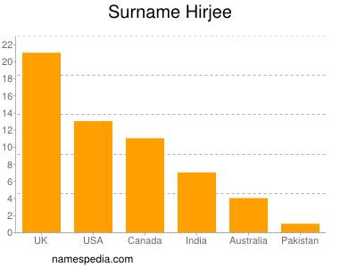 Surname Hirjee