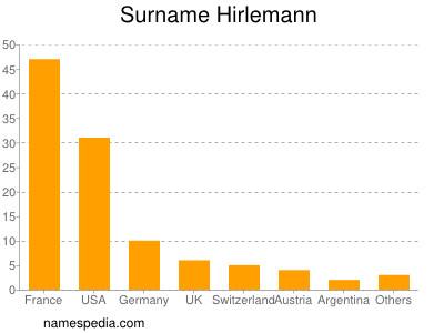 Surname Hirlemann