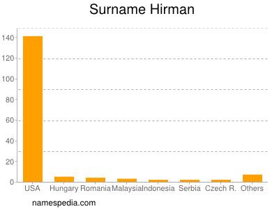 Surname Hirman