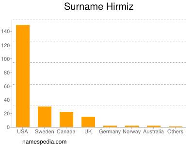 Surname Hirmiz