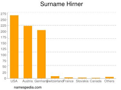 Surname Hirner