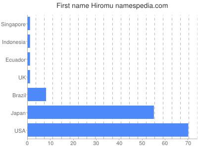 Given name Hiromu