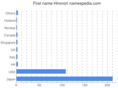 Given name Hironori