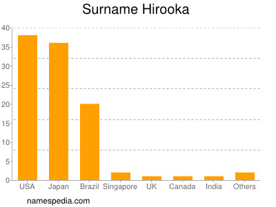 Surname Hirooka