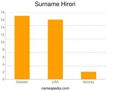 Surname Hirori