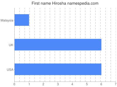 Given name Hirosha