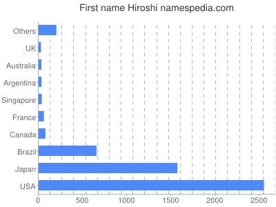 Given name Hiroshi