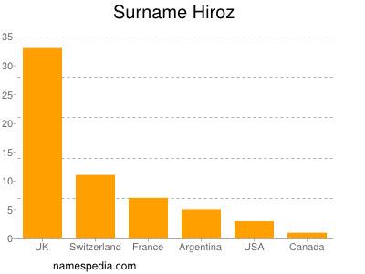 Surname Hiroz