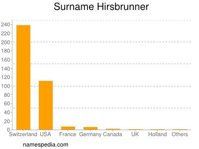 Familiennamen Hirsbrunner