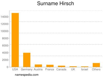 Surname Hirsch
