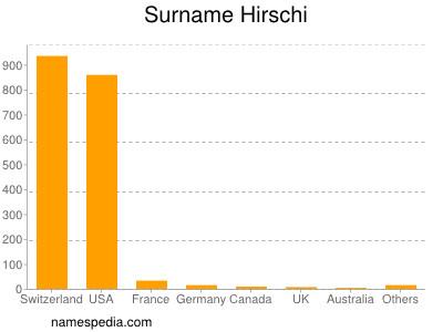 Surname Hirschi