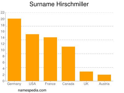 Surname Hirschmiller