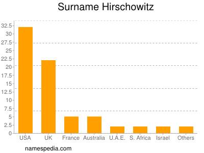 Surname Hirschowitz