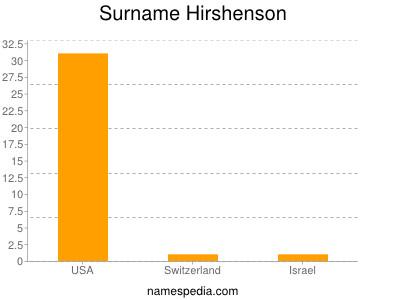 Surname Hirshenson