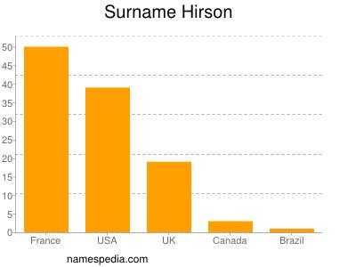 Surname Hirson