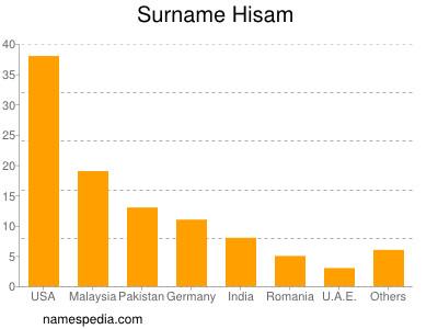 Surname Hisam