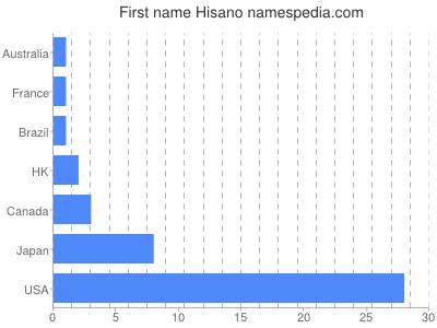 Given name Hisano