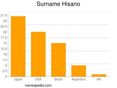 Surname Hisano