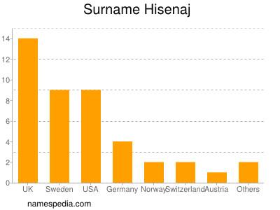 Surname Hisenaj