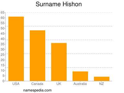 Surname Hishon