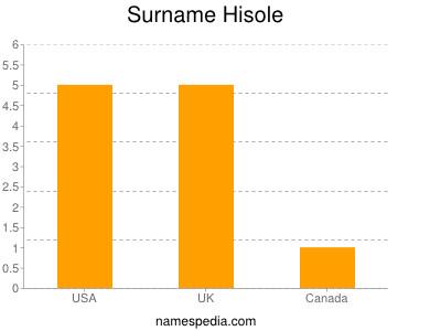 Surname Hisole
