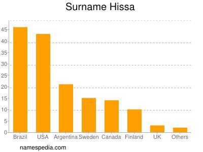 Surname Hissa