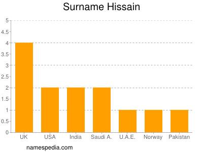 Surname Hissain