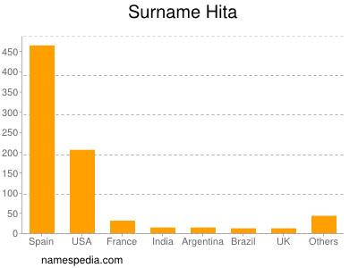 Surname Hita
