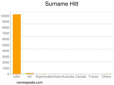 Surname Hitt
