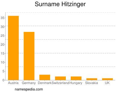 Surname Hitzinger