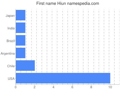 Given name Hiun