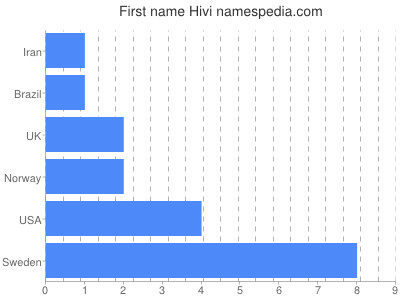 Given name Hivi