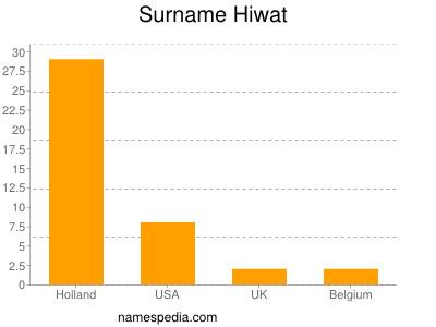 Surname Hiwat