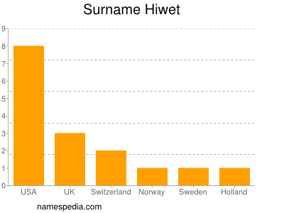 Surname Hiwet