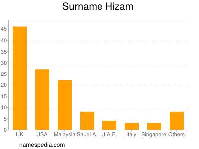 Surname Hizam