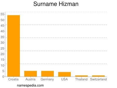 Surname Hizman