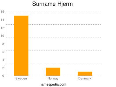 Surname Hjerm