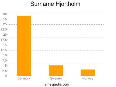 Surname Hjortholm