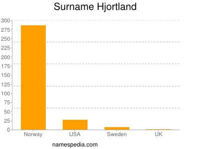 Surname Hjortland