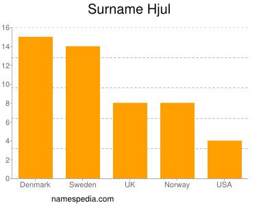 Surname Hjul